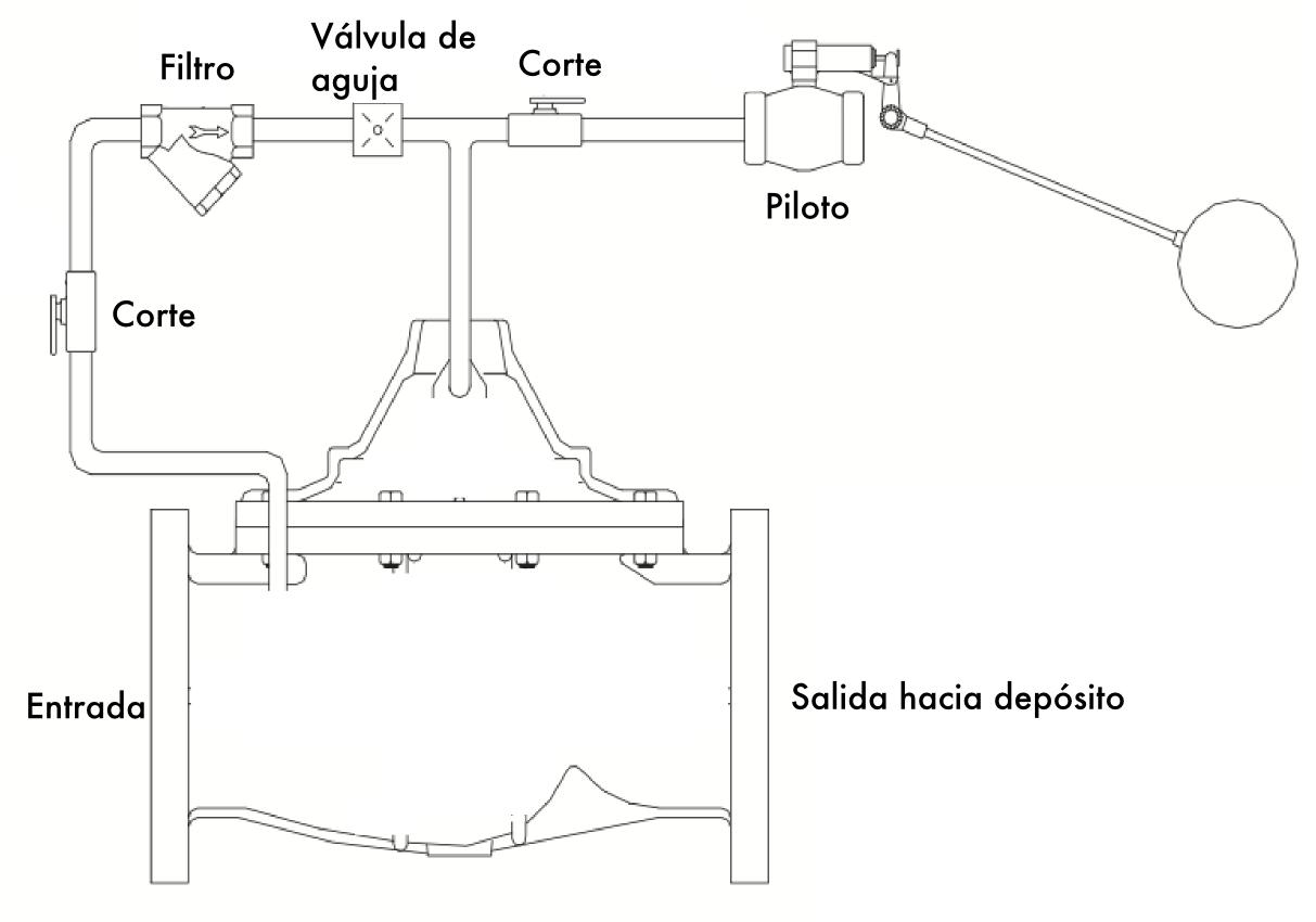 Control hidraulico